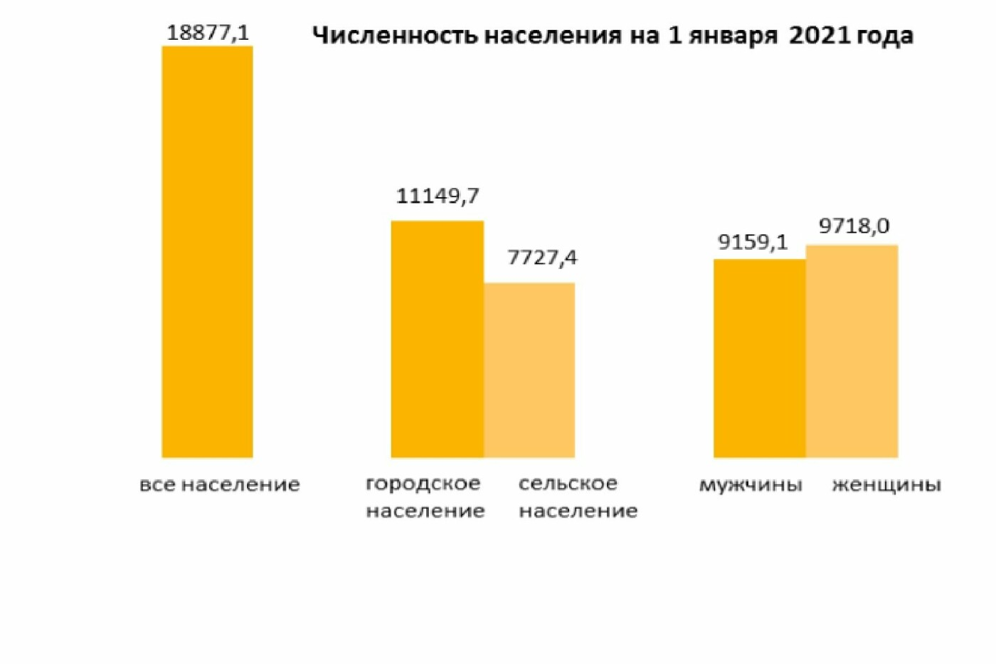 Численность население на 1 февраля 2021 года, фото Бюро национальной статистики Агентства по стратегическому планированию и реформам
