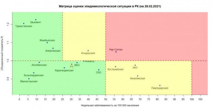 Нур-Султан единственным из регионов Казахстана  перешел в «красную» зону по заболеваемости , фото-1