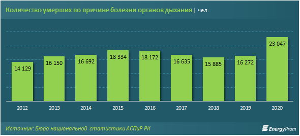 количество умерших от курения, фото с сайта energyprom.kz/
