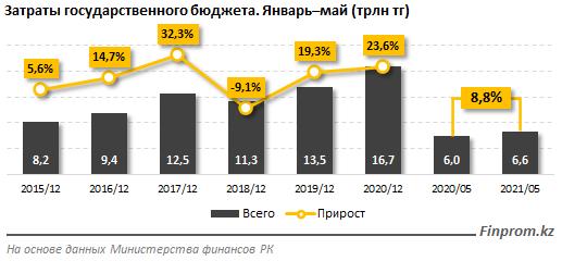 На что чиновники потратили 1,7 трлн тенге за 5 месяцев 2021 года, фото-1, фото с сайта finprom.kz