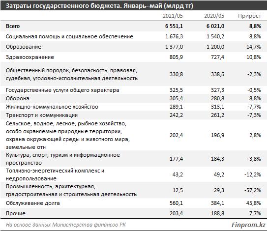 На что чиновники потратили 1,7 трлн тенге за 5 месяцев 2021 года, фото-2, фото с сайта finprom.kz