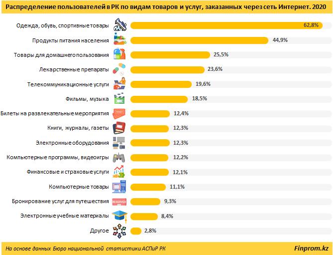 Всё больше казахстанцев приобретают товары и услуги онлайн, фото-2, фото с сайта finprom.kz