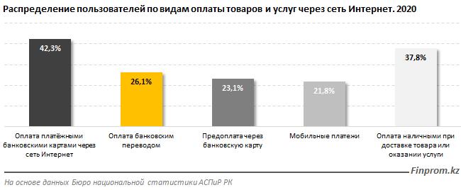 Всё больше казахстанцев приобретают товары и услуги онлайн, фото-3, фото с сайта finprom.kz