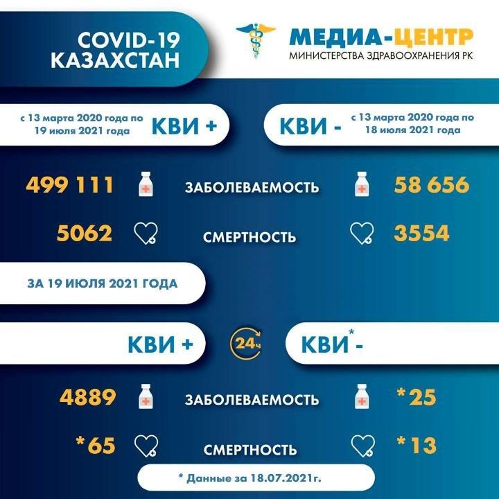 За сутки в Казахстане от COVID-19 умерло 78 человек, фото-1