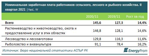 Зарплата в сфере агропромышленного комплекса на 42,1% ниже средней по стране, фото-3