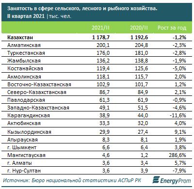 Зарплата в сфере агропромышленного комплекса на 42,1% ниже средней по стране, фото-2